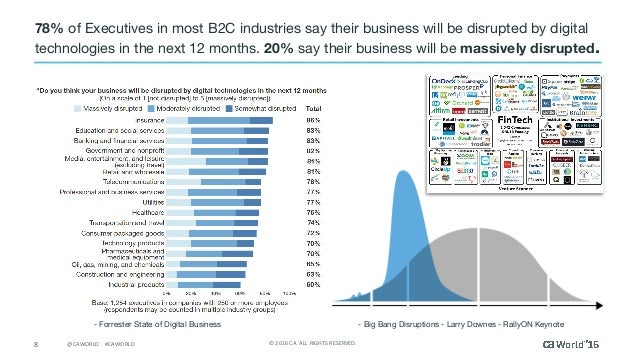 8 ©2016CA.ALLRIGHTSRESERVED.@CAWORLD#CAWORLD 78% of Executives in most B2C industries say their business will be ...