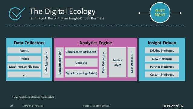 Shift-Right' - Rapid Evolution with DesignOps