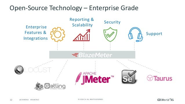 12 ©2016CA.ALLRIGHTSRESERVED.@CAWORLD#CAWORLD Open-SourceTechnology– EnterpriseGrade Enterprise Features& Int...