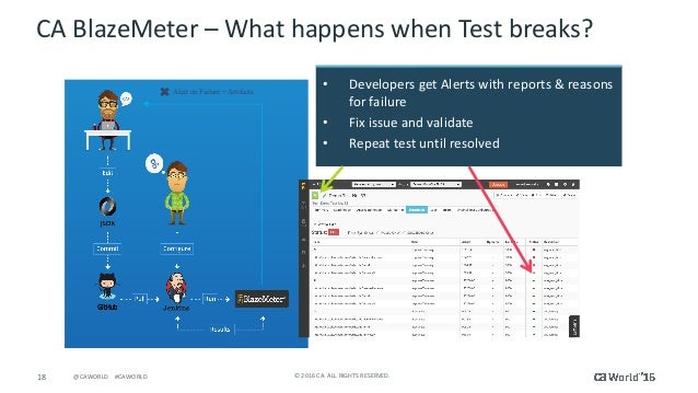 18 ©2016CA.ALLRIGHTSRESERVED.@CAWORLD#CAWORLD CABlazeMeter– WhathappenswhenTestbreaks? Alert on Failure + A...