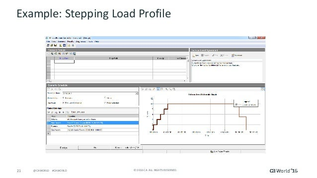 21 ©2016CA.ALLRIGHTSRESERVED.@CAWORLD#CAWORLD Example:SteppingLoadProfile