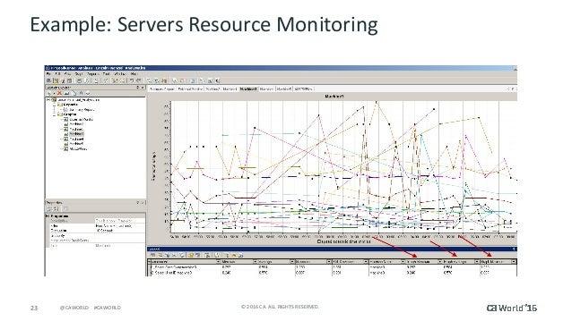 23 ©2016CA.ALLRIGHTSRESERVED.@CAWORLD#CAWORLD Example:ServersResourceMonitoring