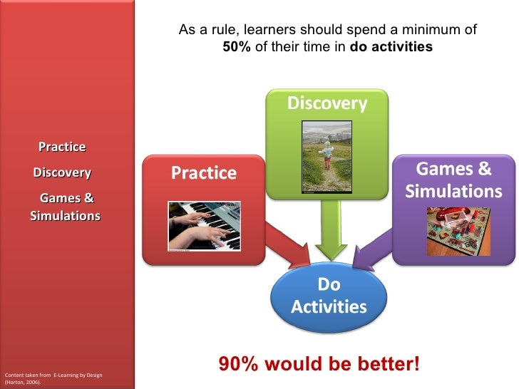 As a rule, learners should spend a minimum of                                                   50% of their time in do ac...