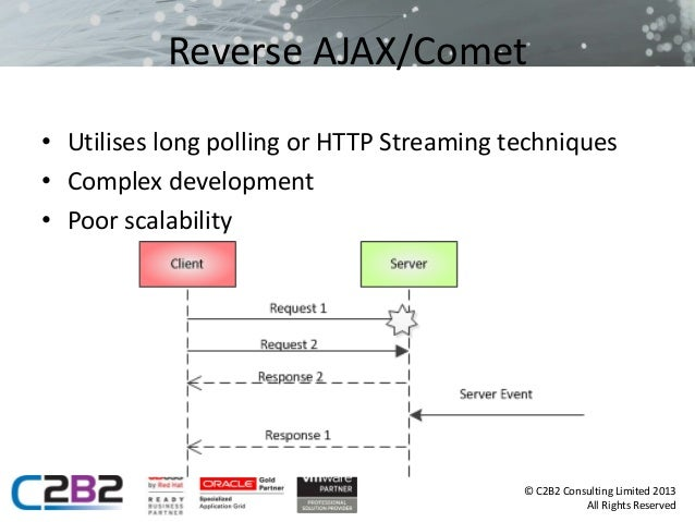 Oracle Coherence & WebLogic 12c Web Sockets: Delivering Real