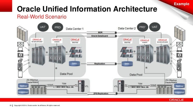 Oracle Unified Information Architeture Analytics By Example