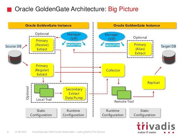 Doag Data Replication With Oracle Golden Gate Looking
