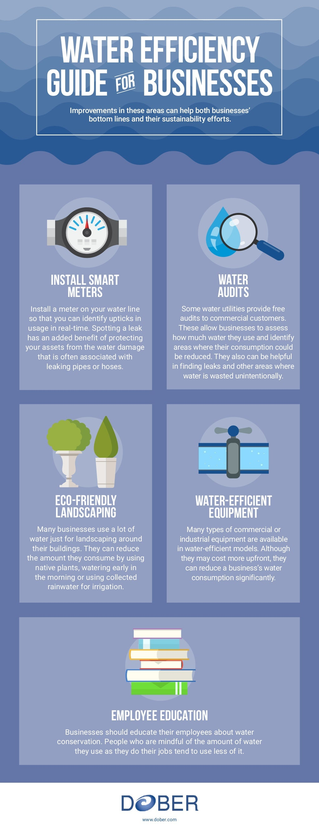 Water Efficiency Guide for Business [Infographic] | ecogreenlove