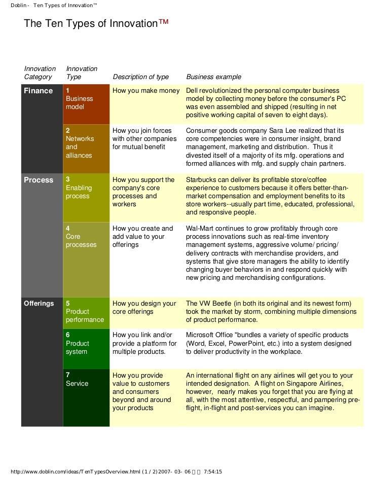 Doblin - Ten Types of Innovation™    The Ten Types of Innovation™    Innovation      Innovation    Category        Type   ...