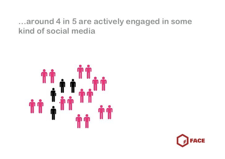 …around 4 in 5 are actively engaged in some kind of social media