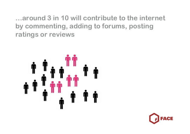 …around 3 in 10 will contribute to the internet by commenting, adding to forums, posting ratings or reviews