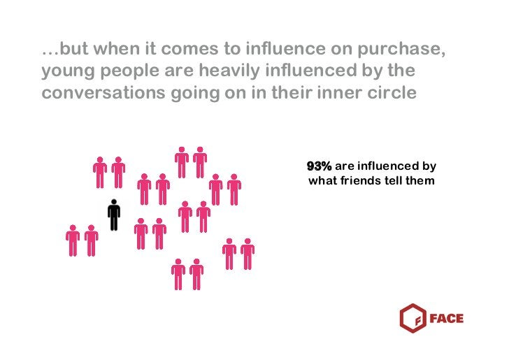 …but when it comes to influence on purchase, young people are heavily influenced by the conversations going on in their in...