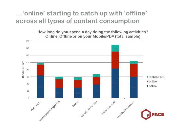 …'online' starting to catch up with 'offline' across all types of content consumption