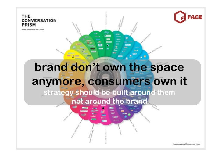 brand don't own the space anymore, consumers own it  strategy should be built around them          not around the brand