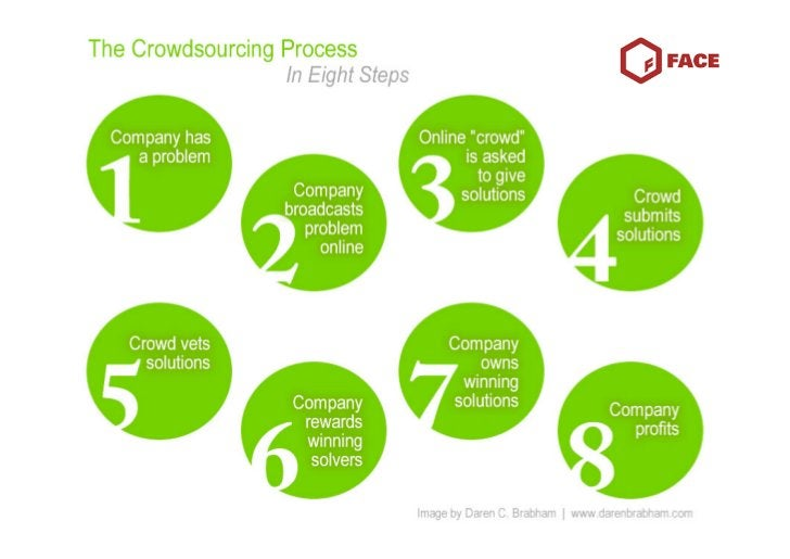 what's missing -it's many-to-one -not very targeted -it's bottom-up but still vertical -access to insight and strategy (co...