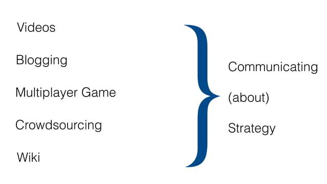 ategy as a Practice Blogging (Gegenhuber & Dobusch, 2017) Crowdsourcing (Stieger et al., 2012) Multiplayer Game (Aten & Th...