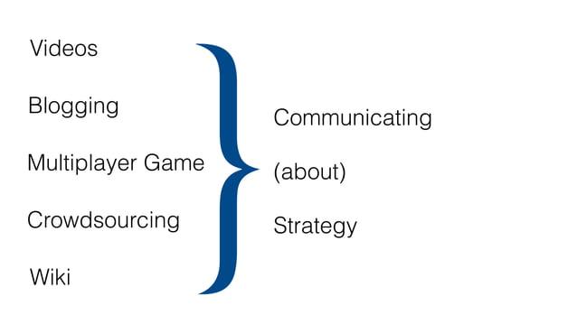 Blogging (Gegenhuber & Dobusch, 2017) Crowdsourcing (Stieger et al., 2012) Multiplayer Game (Aten & Thomas, 2017) Wiki (Do...