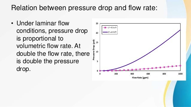 Calculation of Flowrate and Pressure Drop Relationship for