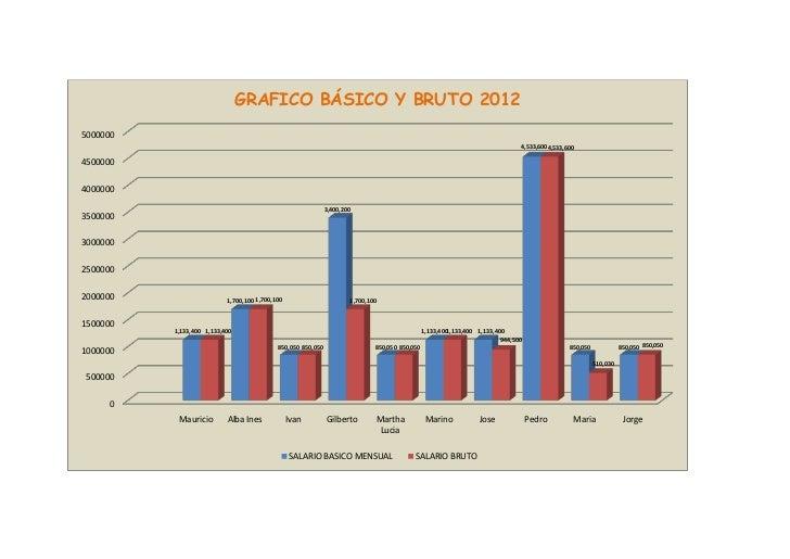 GRAFICO BÁSICO Y BRUTO 20125000000                                                                                        ...