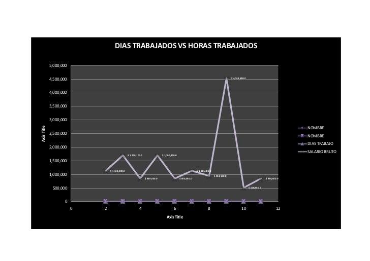 DIAS TRABAJADOS VS HORAS TRABAJADOS             5,000,000             4,500,000                                           ...