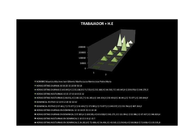 TRABAJADOR + H.E                                           200000                                           150000        ...