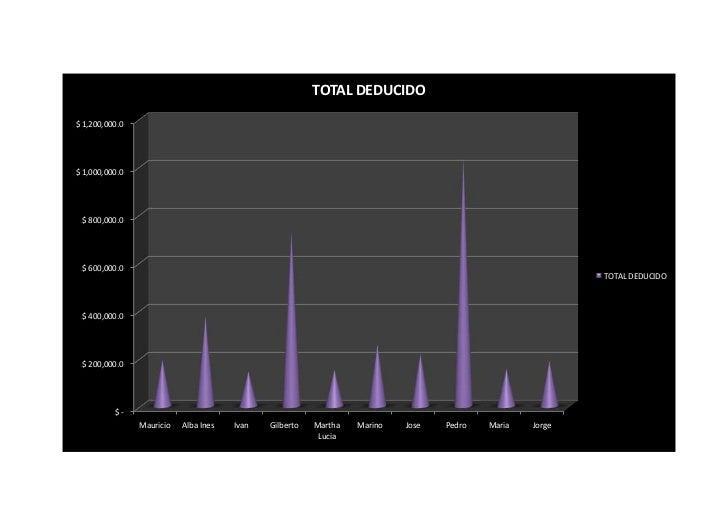 TOTAL DEDUCIDO$ 1,200,000.0$ 1,000,000.0 $ 800,000.0 $ 600,000.0                                                          ...