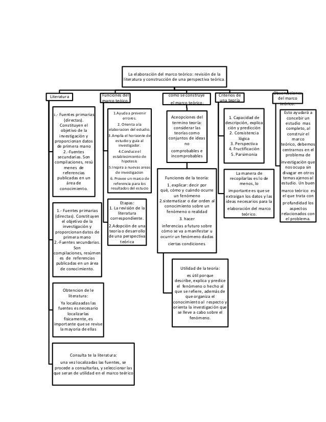 La elaboración del marco teórico: revisión de la                                          literatura y construcción de una...