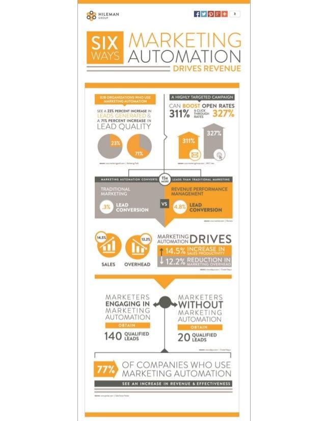 6 Ways Marketing Automation Drives Revenue