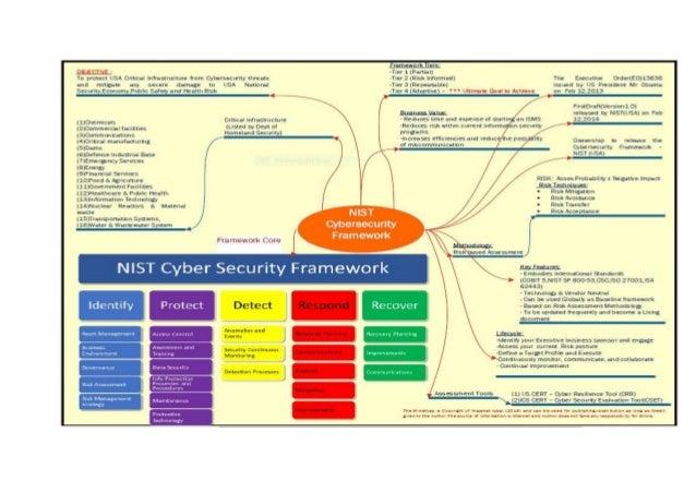 NIST - Cybersecurity Framework mindmap