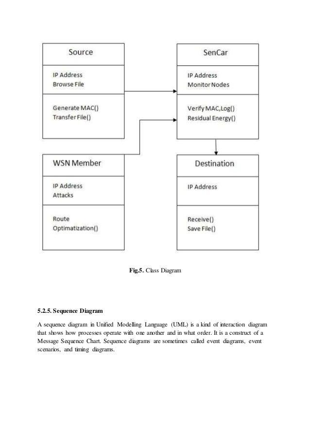 Wireless Sensor Networks Uml Diagrams Wiring Diagram