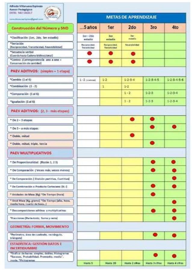 Contenidos disciplinares básicos del Área de Matemática de 5 años y  1ro. a 4to.grado de Primaria
