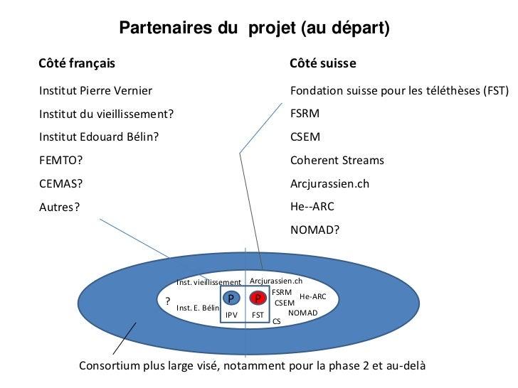 Partenaires du projet (au départ)Côté français                                            Côté suisseInstitut Pierre Verni...