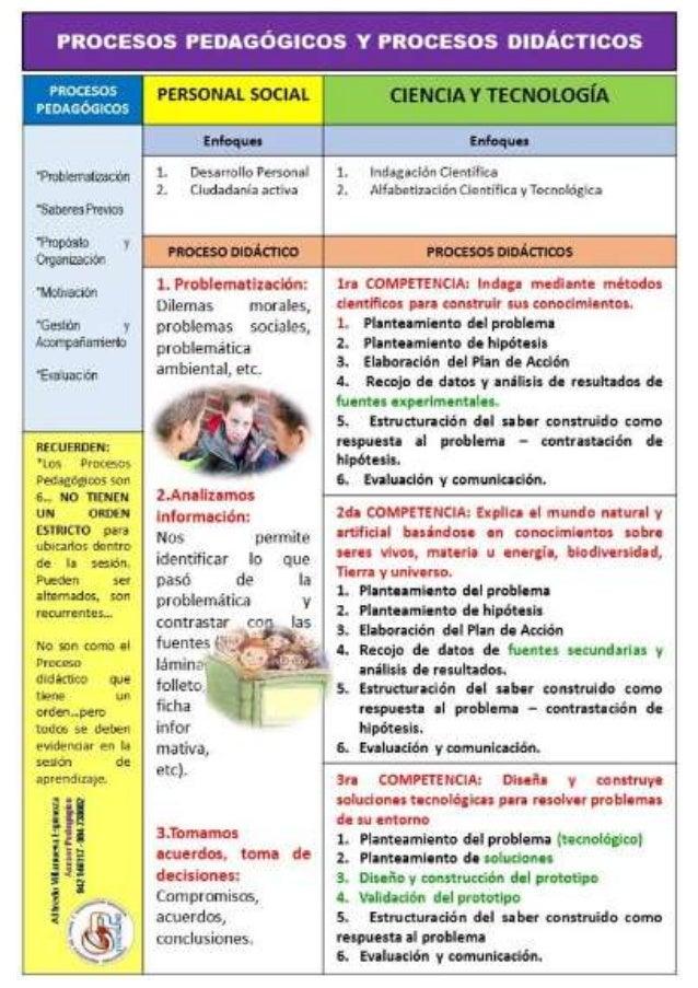 Procesos Pedagógicos y Procesos Didácticos de Personal Social y Ciencia y Tecnología