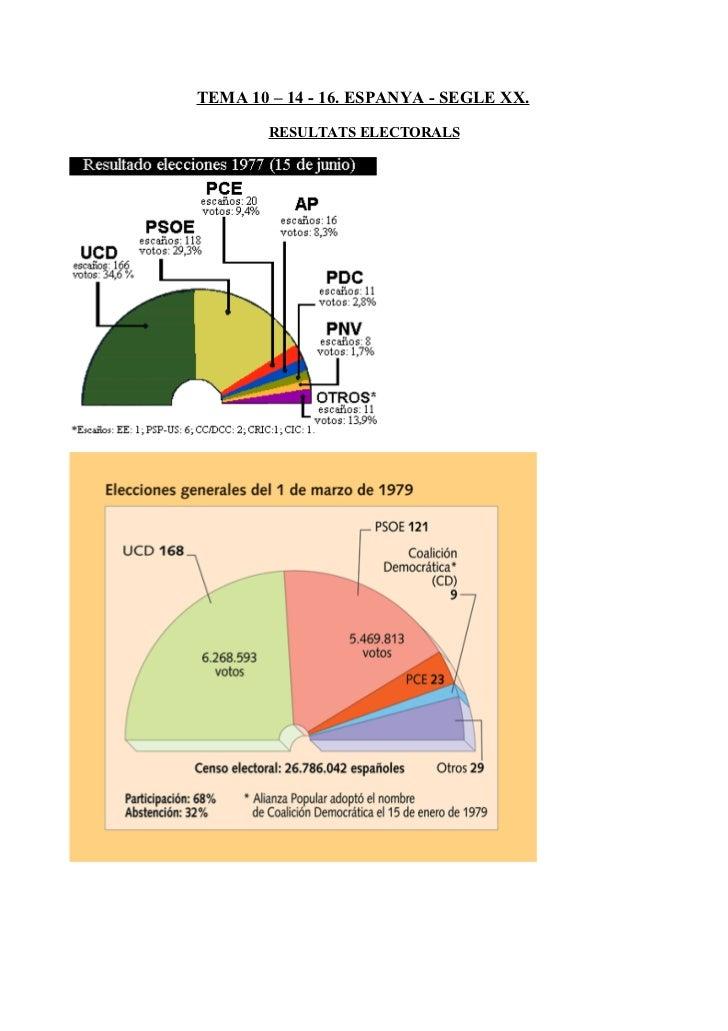 TEMA 10 – 14 - 16. ESPANYA - SEGLE XX.        RESULTATS ELECTORALS