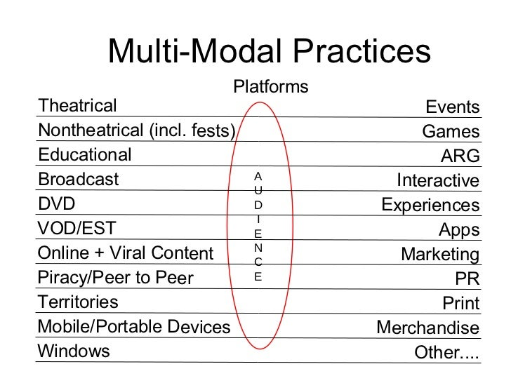 A U D I E N C E Multi-Modal Practices Platforms Theatrical Events Nontheatrical (incl. fests) Games Educational ARG Broadc...