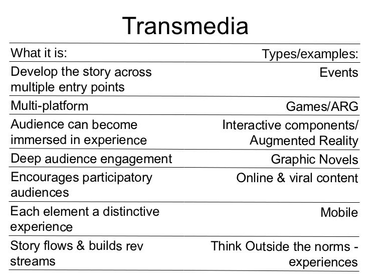 Transmedia What it is: Types/examples: Develop the story across multiple entry points Events Multi-platform Games/ARG Audi...