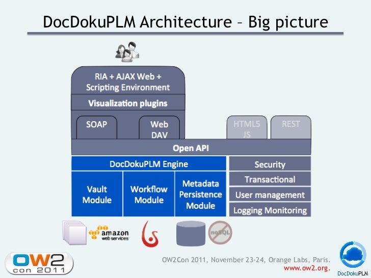 DocDokuPLM Architecture – Big picture               OW2Con 2011, November 23-24, Orange Labs, Paris.                      ...