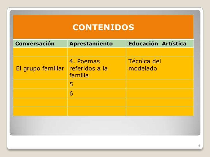 CONTENIDOS Conversación      Aprestamiento    Educación Artística                     4. Poemas        Técnica del El grup...