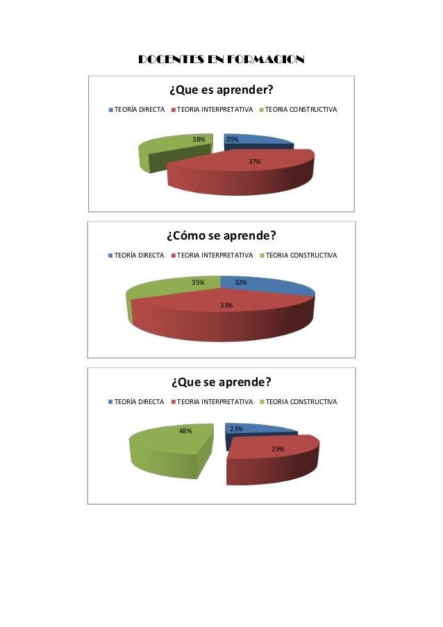 DOCENTES EN FORMACION25%37%38%¿Que es aprender?TEORÍA DIRECTA TEORIA INTERPRETATIVA TEORIA CONSTRUCTIVA32%33%35%¿Cómo se a...