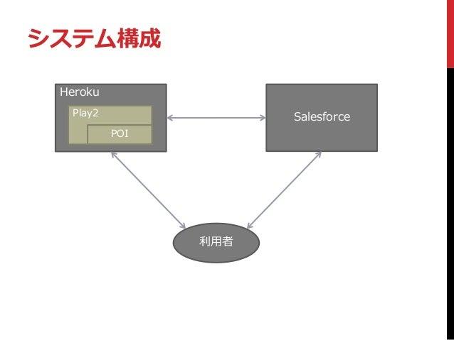 システム構成 Heroku Salesforce 利用者 Play2 POI