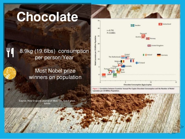 Chocolate Most Nobel prize winners on population Source: New England Journal of Medicine, Nobel price, fotolia 8.9kg (19.6...