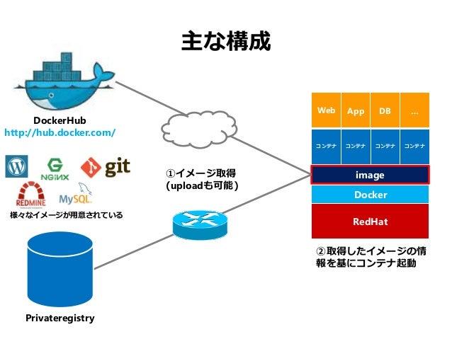 Dockerで開発環境をデリバる