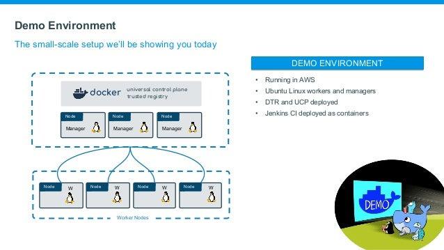 Docker Enterprise Edition Overview By Steven Thwaites