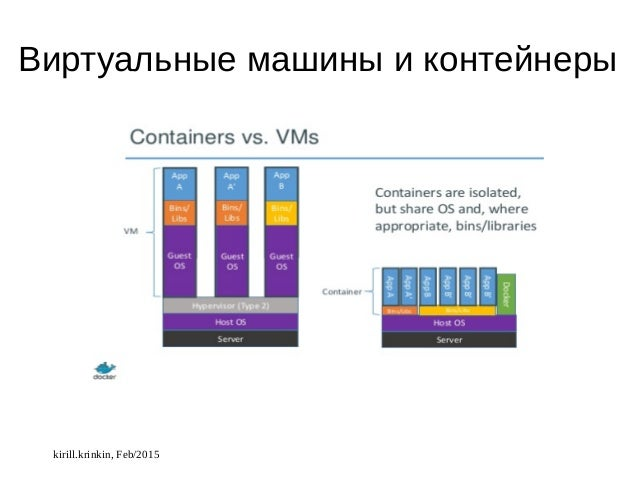 Кратчайшее введение в docker по-русски Slide 3