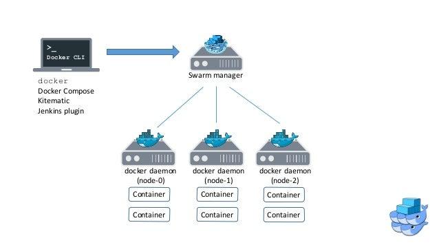 Docker swarm docker native clustering for Docker consul cluster