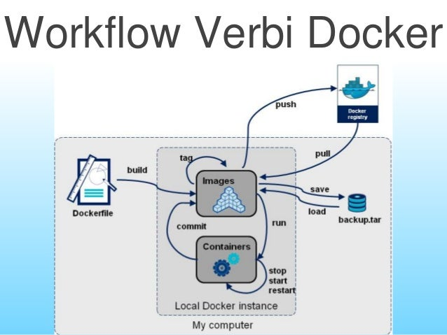 Google Cloud Big Data Docker Kubernetes