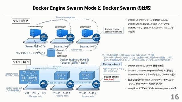 16 Docker Engine Swarm Mode と Docker Swarm の比較