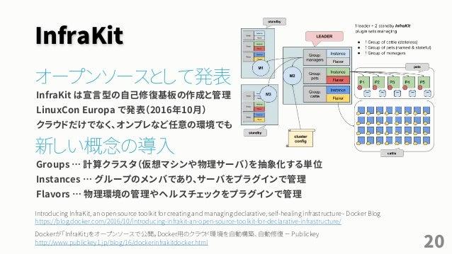 InfraKit オープンソースとして発表 InfraKit は宣言型の自己修復基板の作成と管理 LinuxCon Europa で発表(2016年10月) クラウドだけでなく、オンプレなど任意の環境でも 新しい概念の導入 Groups … 計...