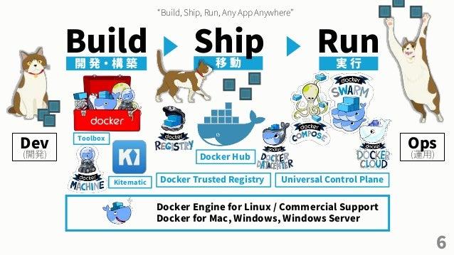 "6 Build Run開 発 ・ 構 築 移 動 実 行 Ship ""Build, Ship, Run, Any App Anywhere"" Docker Engine for Linux / Commercial Support Docker..."