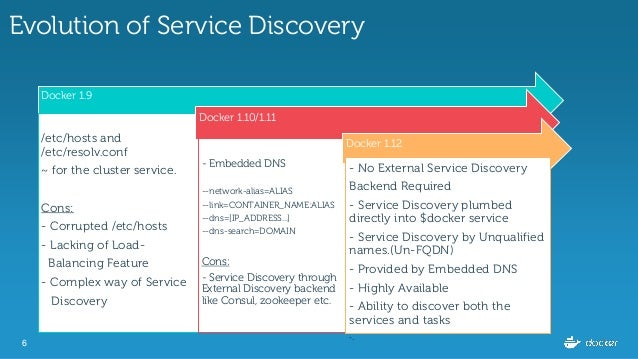 Service Discovery & Load-Balancing under Docker 1 12 0
