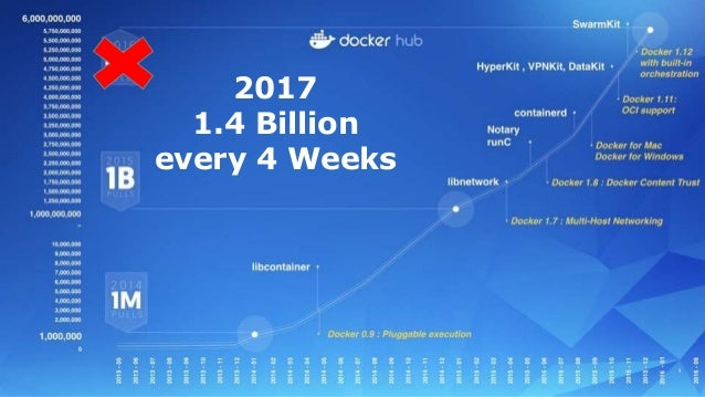 Key Enterprise use cases for Docker Cloud Microservices Cloud Migration Hybrid Cloud Multi-Cloud Containerization Microser...